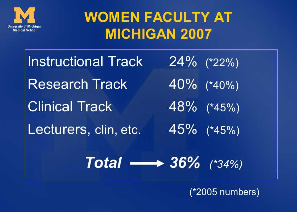 Instructional Track 24% (*22%) Research Track 40% (*40%) Clinical Track 48% (*45%) Lecturers, clin, etc.