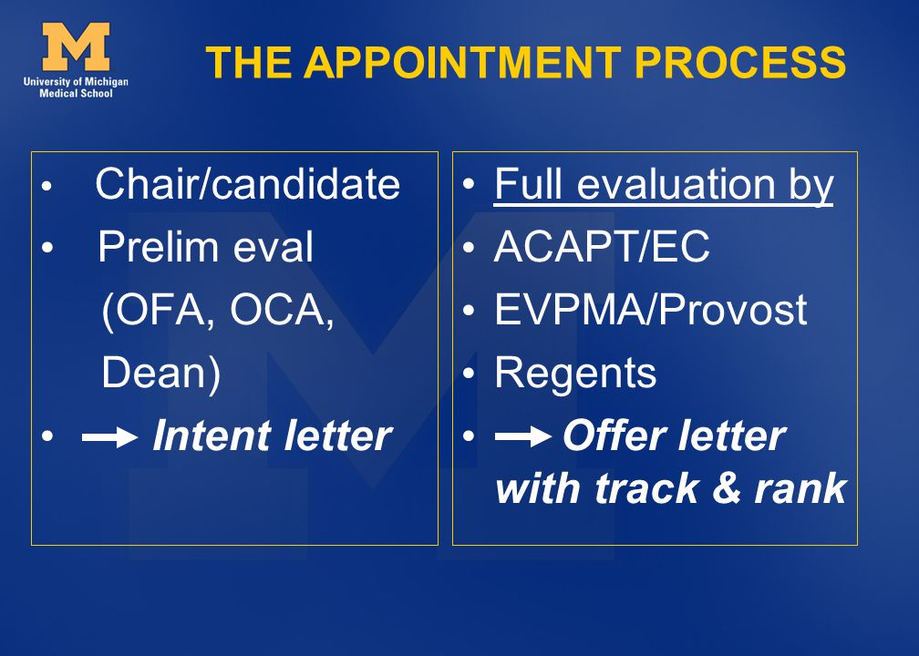 Chair/candidate Prelim eval (OFA, OCA, Dean) Intent letter Full evaluation by ACAPT/EC EVPMA/Provost Regents Offer letter with track & rank THE APPOINTMENT PROCESS