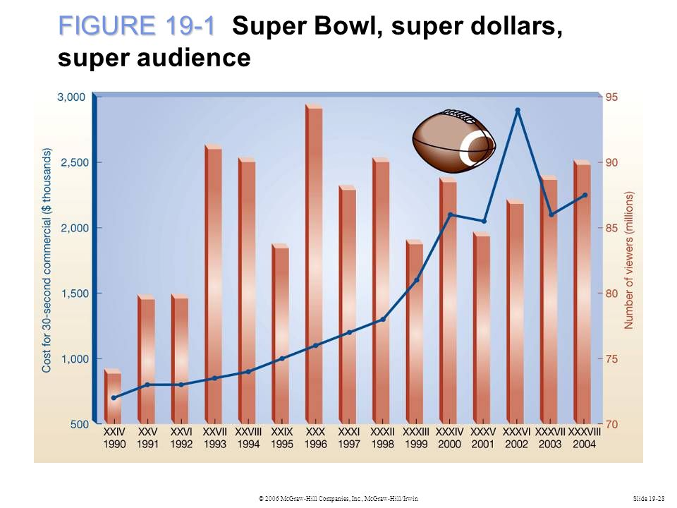 © 2006 McGraw-Hill Companies, Inc., McGraw-Hill/IrwinSlide 19-28 FIGURE 19-1 FIGURE 19-1 Super Bowl, super dollars, super audience