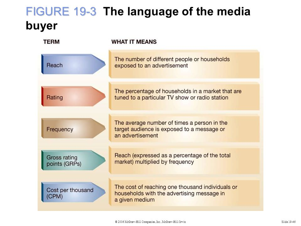 © 2006 McGraw-Hill Companies, Inc., McGraw-Hill/IrwinSlide 19-46 FIGURE 19-3 FIGURE 19-3 The language of the media buyer