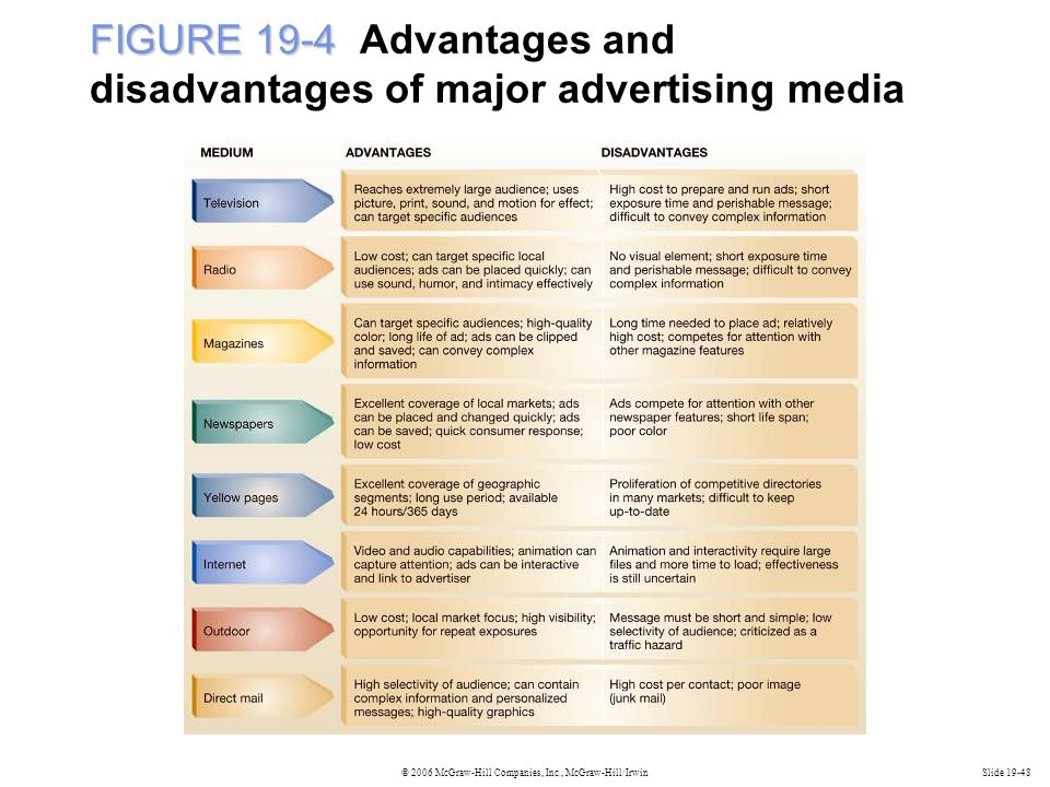 © 2006 McGraw-Hill Companies, Inc., McGraw-Hill/IrwinSlide 19-48 FIGURE 19-4 FIGURE 19-4 Advantages and disadvantages of major advertising media