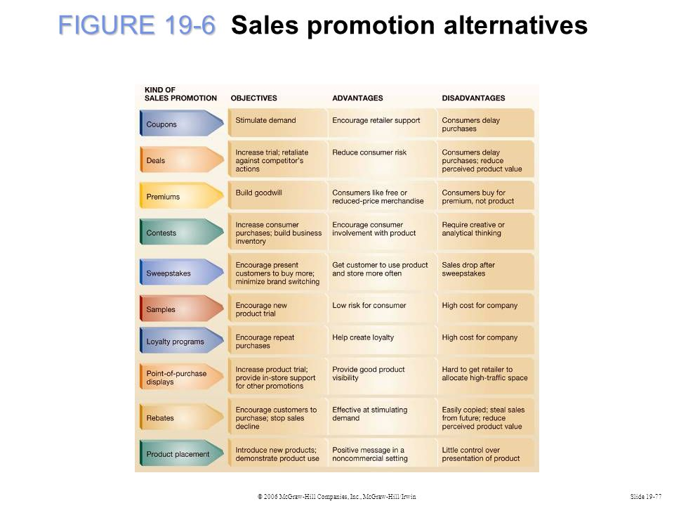 © 2006 McGraw-Hill Companies, Inc., McGraw-Hill/IrwinSlide 19-77 FIGURE 19-6 FIGURE 19-6 Sales promotion alternatives