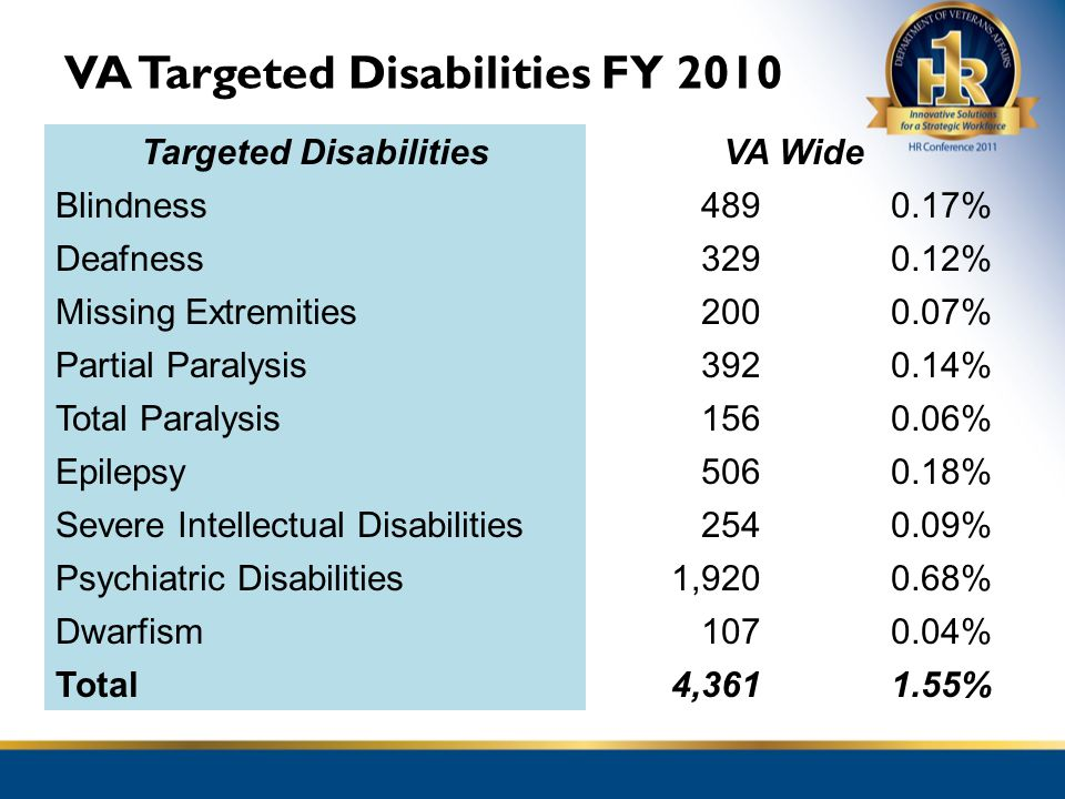 VA Targeted Disabilities FY 2010 Targeted DisabilitiesVA Wide Blindness4890.17% Deafness3290.12% Missing Extremities2000.07% Partial Paralysis3920.14%
