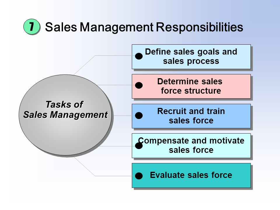 Sales Management Responsibilities Evaluate sales force Compensate and motivate sales force Compensate and motivate sales force Recruit and train sales