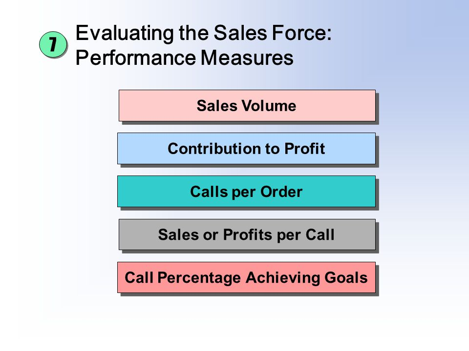 Evaluating the Sales Force: Performance Measures Contribution to Profit Calls per Order Sales or Profits per Call Call Percentage Achieving Goals Sale