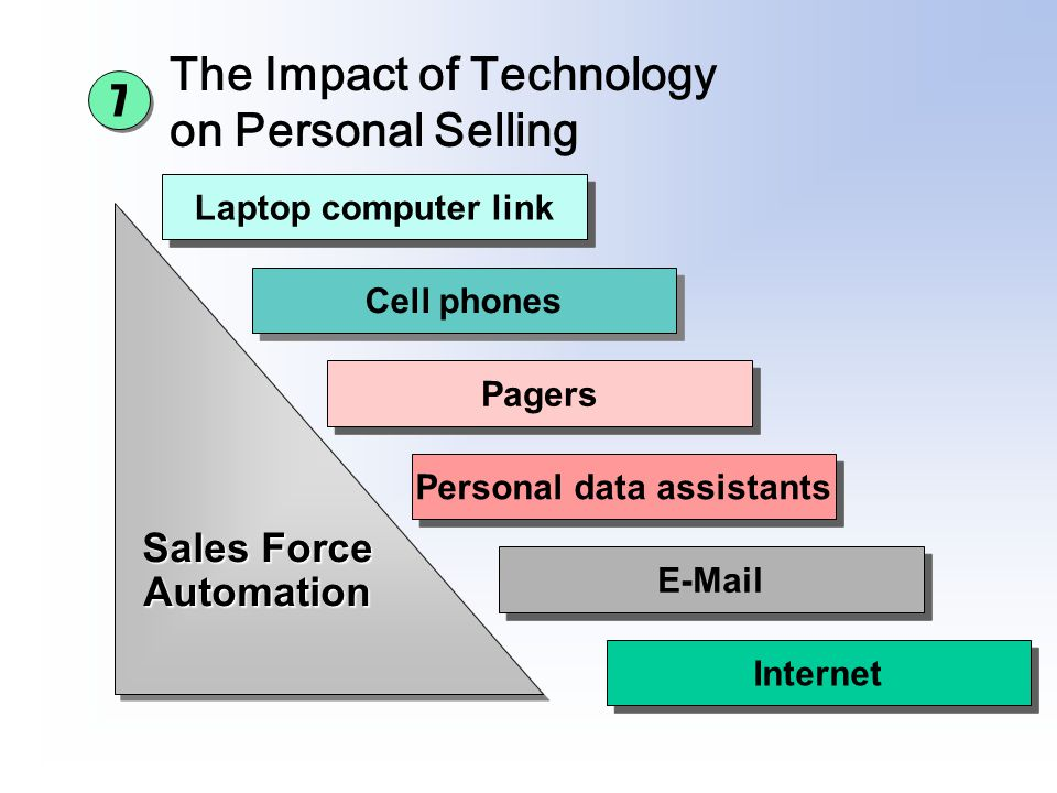 The Impact of Technology on Personal Selling Laptop computer link Cell phones Pagers Personal data assistants E-Mail Internet Sales Force Automation A