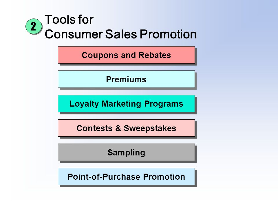 Tools for Consumer Sales Promotion Coupons and Rebates Premiums Loyalty Marketing Programs Contests & Sweepstakes Sampling Point-of-Purchase Promotion