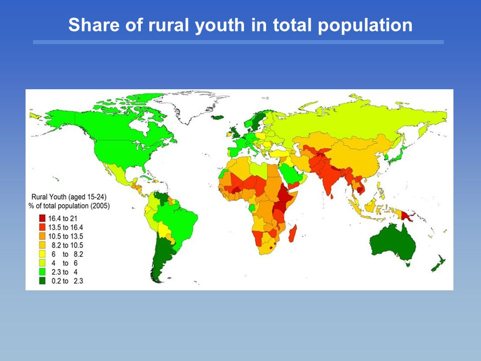 Share of rural youth in total population