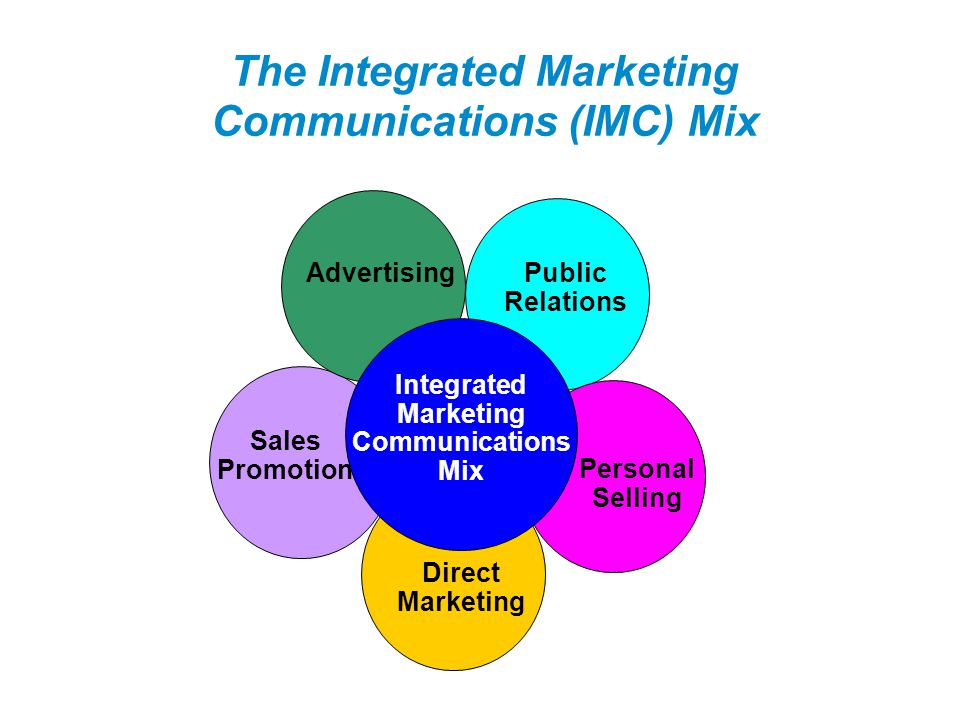 The Integrated Marketing Communications (IMC) Mix Integrated Marketing Communications Mix Public Relations Direct Marketing Sales Promotion Advertisin