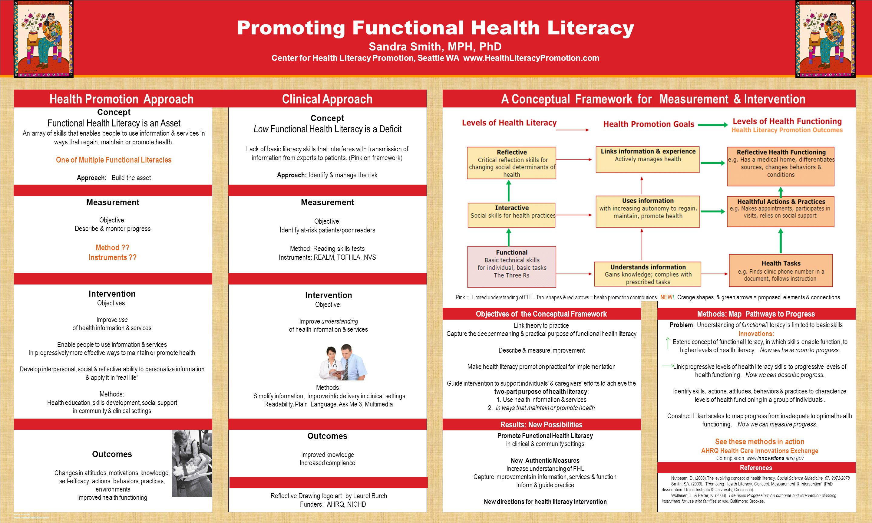 TEMPLATE DESIGN © 2008 www.PosterPresentations.com Promoting Functional Health Literacy Sandra Smith, MPH, PhD Center for Health Literacy Promotion, S