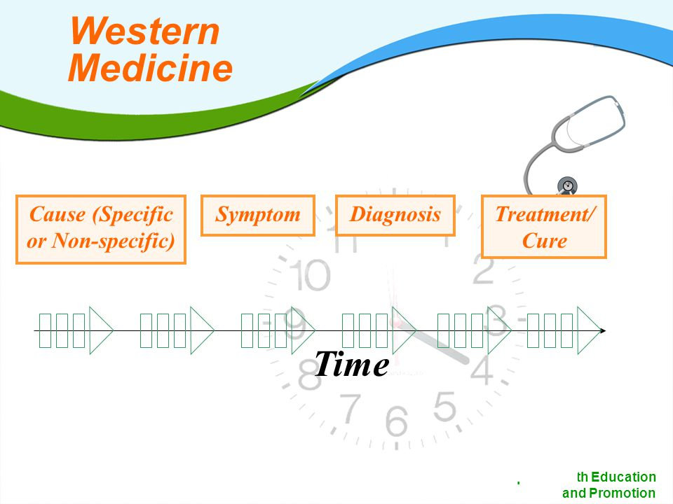 10 Dept of Health Education and Promotion Western Medicine Cause (Specific or Non-specific) SymptomDiagnosisTreatment/ Cure Time