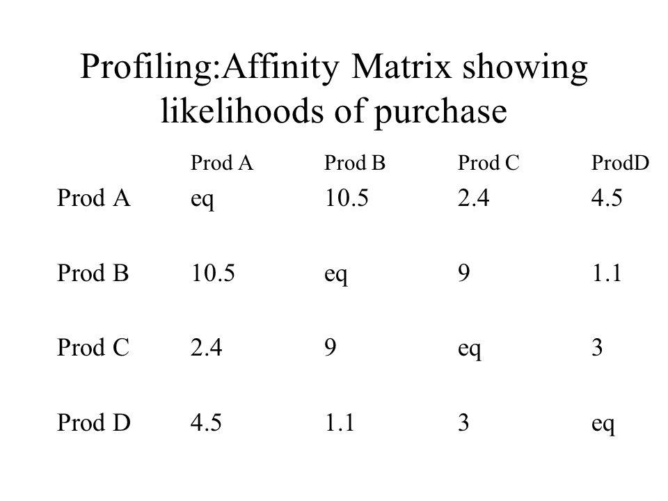 Profiling:Affinity Matrix showing likelihoods of purchase Prod AProd B Prod CProdD Prod Aeq10.52.44.5 Prod B10.5eq91.1 Prod C2.49eq3 Prod D4.51.13eq