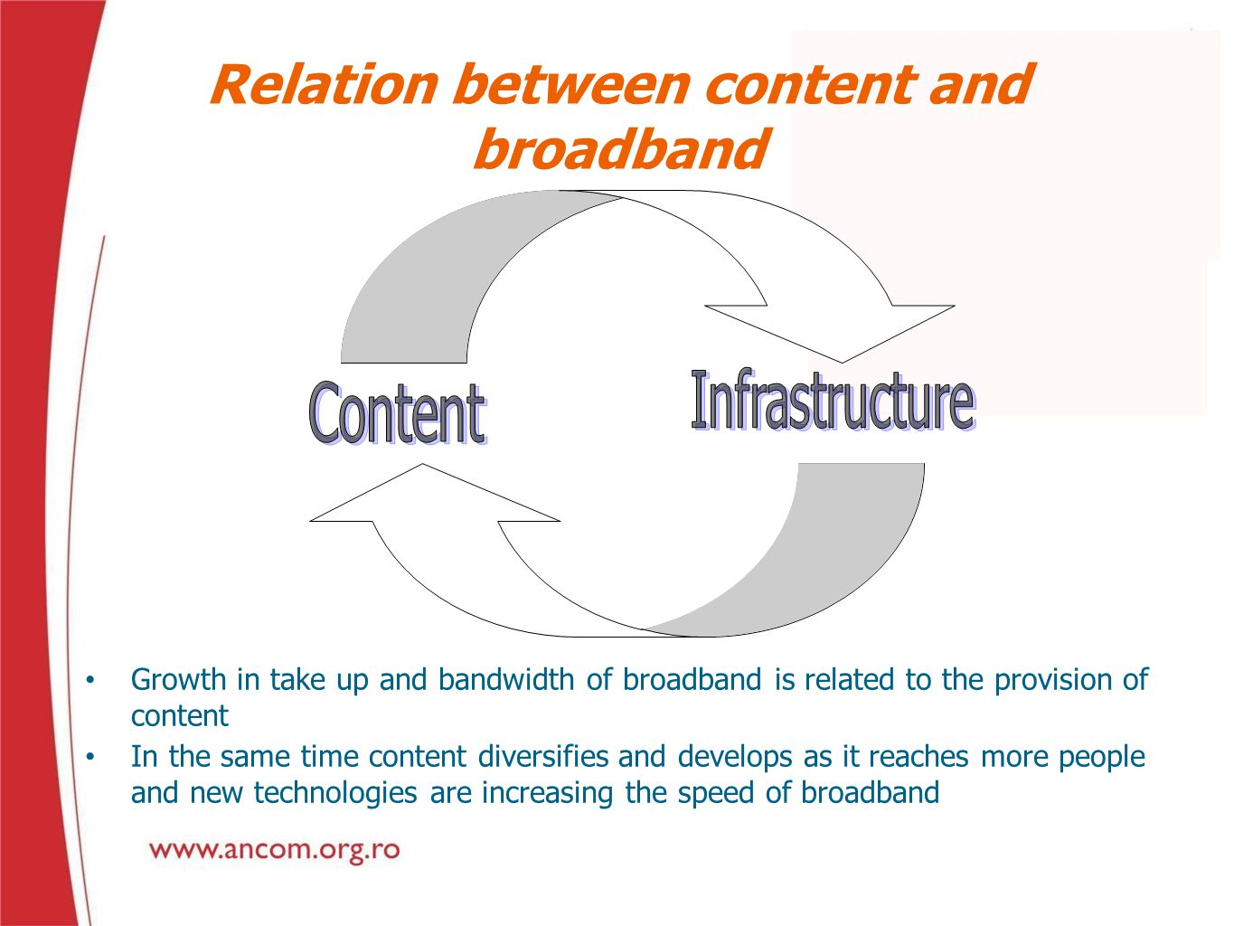 Relation between content and broadband Growth in take up and bandwidth of broadband is related to the provision of content In the same time content di