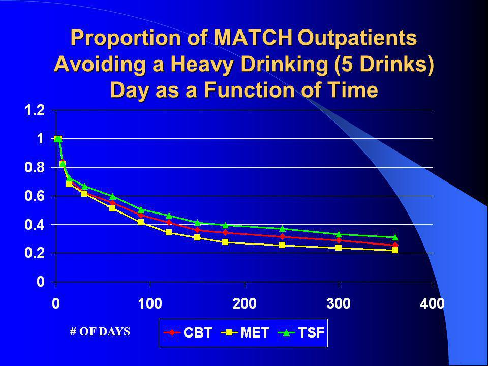 Proportion of MATCH Outpatients Avoiding a Heavy Drinking (5 Drinks) Day as a Function of Time # OF DAYS