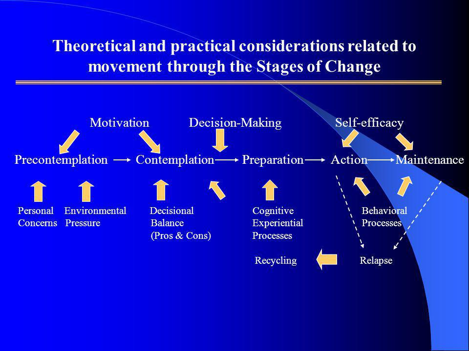 Theoretical and practical considerations related to movement through the Stages of Change Motivation Decision-Making Self-efficacy Precontemplation Co