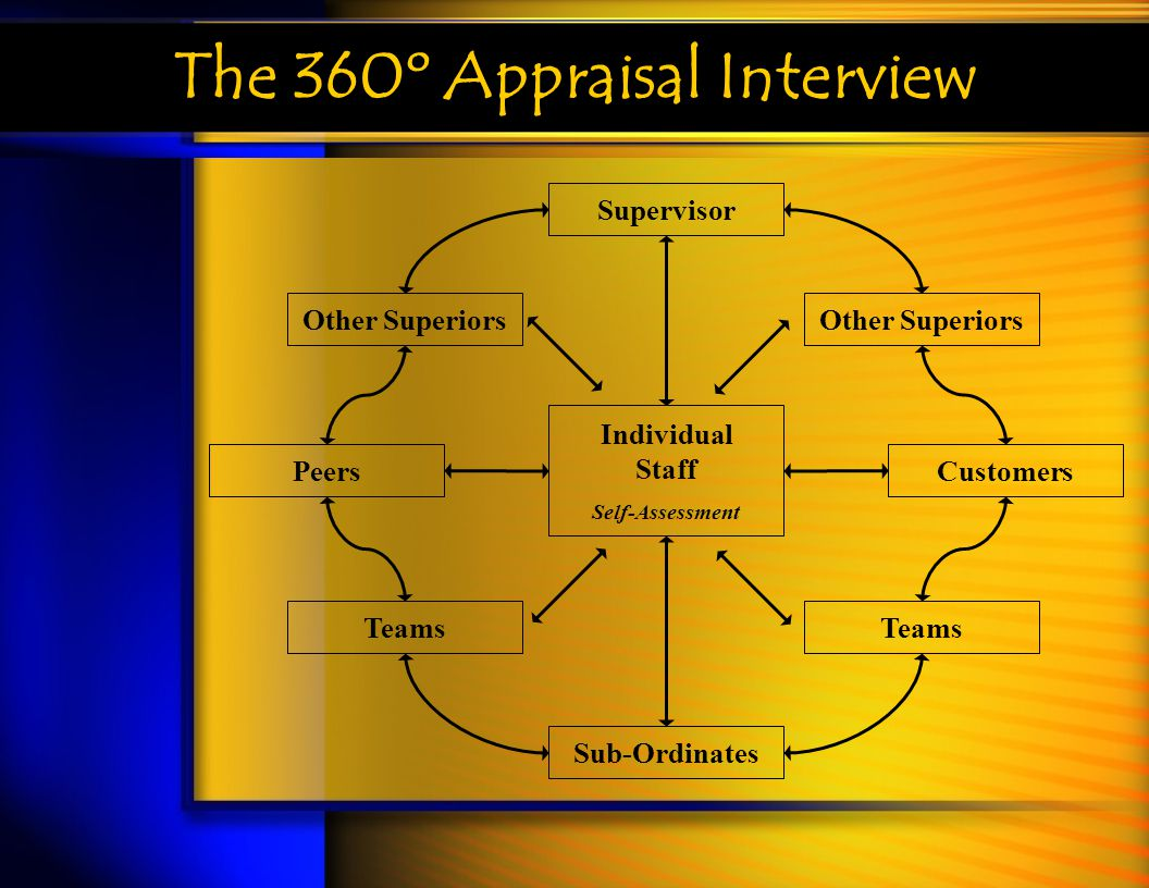 The 360º Appraisal Interview Individual Staff Self-Assessment Supervisor Other Superiors Peers Teams Sub-Ordinates Teams Customers Other Superiors