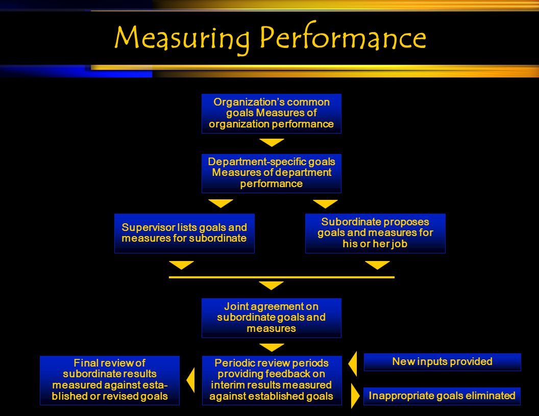 Measuring Performance Final review of subordinate results measured against esta- blished or revised goals Periodic review periods providing feedback o