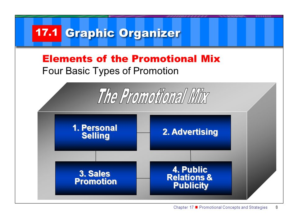 Chapter 17 Promotional Concepts and Strategies SECTION 17.1 The Promotional Mix 8 17.1 Graphic Organizer Elements of the Promotional Mix Four Basic Types of Promotion 1.