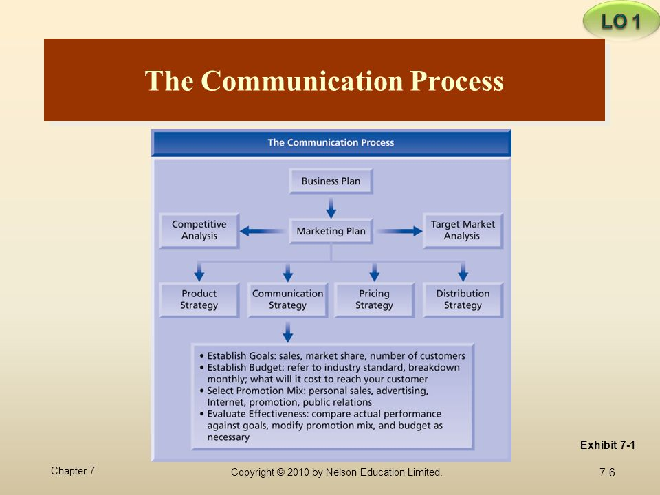 7-6 Chapter 7 Copyright © 2010 by Nelson Education Limited. The Communication Process Exhibit 7-1