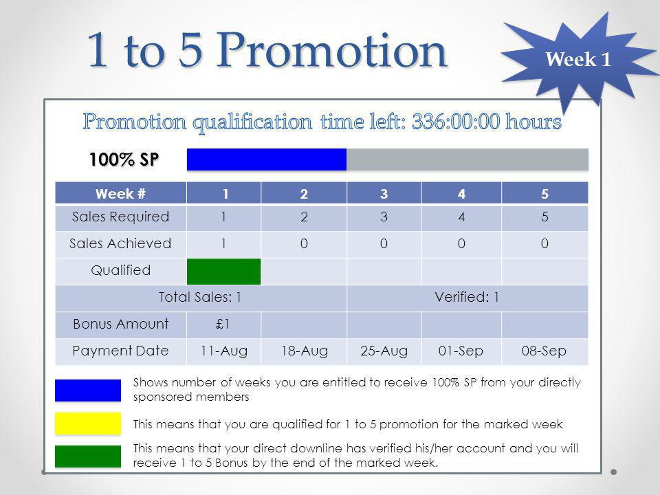 1 to 5 Promotion Week # 12345 Sales Required12345 Sales Achieved10000 Qualified Total Sales: 1Verified: 1 Bonus Amount£1 Payment Date11-Aug18-Aug25-Aug01-Sep08-Sep 100% SP Week 1 This means that you are qualified for 1 to 5 promotion for the marked week This means that your direct downline has verified his/her account and you will receive 1 to 5 Bonus by the end of the marked week.