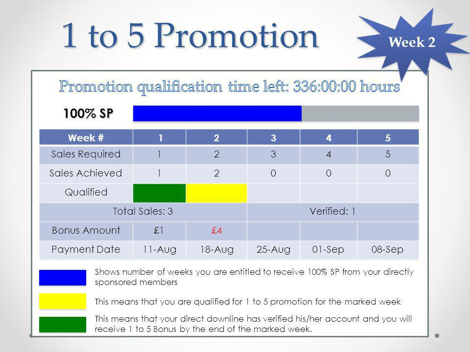 1 to 5 Promotion Week # 12345 Sales Required12345 Sales Achieved12000 Qualified Total Sales: 3Verified: 1 Bonus Amount£1£4 Payment Date11-Aug18-Aug25-Aug01-Sep08-Sep 100% SP Week 2 This means that you are qualified for 1 to 5 promotion for the marked week This means that your direct downline has verified his/her account and you will receive 1 to 5 Bonus by the end of the marked week.