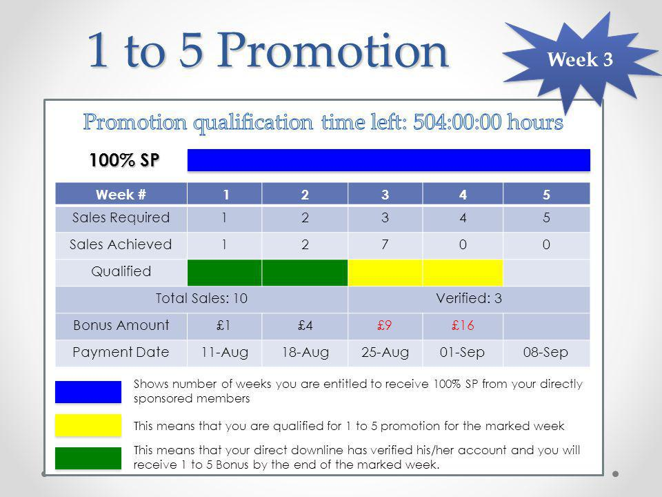1 to 5 Promotion Week # 12345 Sales Required12345 Sales Achieved12700 Qualified Total Sales: 10Verified: 3 Bonus Amount£1£4£9£16 Payment Date11-Aug18-Aug25-Aug01-Sep08-Sep 100% SP Week 3 This means that you are qualified for 1 to 5 promotion for the marked week This means that your direct downline has verified his/her account and you will receive 1 to 5 Bonus by the end of the marked week.