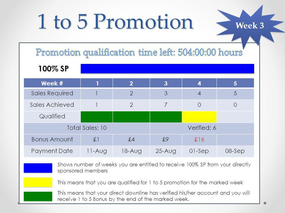 1 to 5 Promotion Week # 12345 Sales Required12345 Sales Achieved12700 Qualified Total Sales: 10Verified: 6 Bonus Amount£1£4£9£16 Payment Date11-Aug18-Aug25-Aug01-Sep08-Sep 100% SP Week 3 This means that you are qualified for 1 to 5 promotion for the marked week This means that your direct downline has verified his/her account and you will receive 1 to 5 Bonus by the end of the marked week.