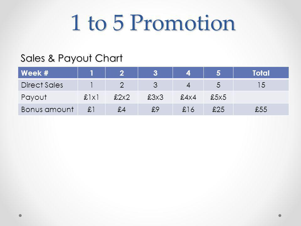 1 to 5 Promotion Week # 12345 Sales Required12345 Sales Achieved12723 Qualified Total Sales: 15Verified: 10 Bonus Amount£1£4£9£16£25 Payment Date11-Aug18-Aug25-Aug01-Sep08-Sep 100% SP Week 5 This means that you are qualified for 1 to 5 promotion for the marked week This means that your direct downline has verified his/her account and you will receive 1 to 5 Bonus by the end of the marked week.