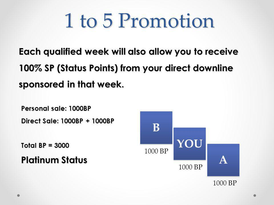 1 to 5 Promotion Each qualified week will also allow you to receive 100% SP (Status Points) from your direct downline sponsored in that week.