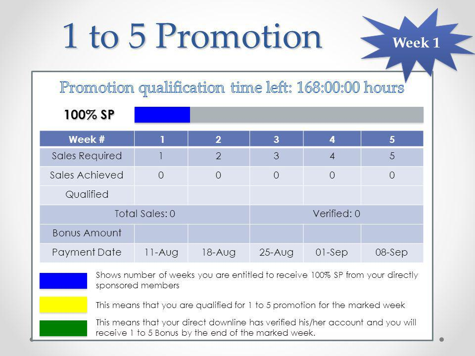 Week number 12345Total You1234515 First friend123410 Second two24612 Third three369 Fourth four44 Fifth five50 1 to 5 Promotion Duplication Please note that this is to illustrate the principle of the promotion, not guaranteed in any way to actually happen for you.