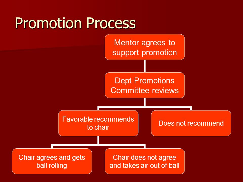Promotion Process Mentor agrees to support promotion Dept Promotions Committee reviews Favorable recommends to chair Chair agrees and gets ball rollin