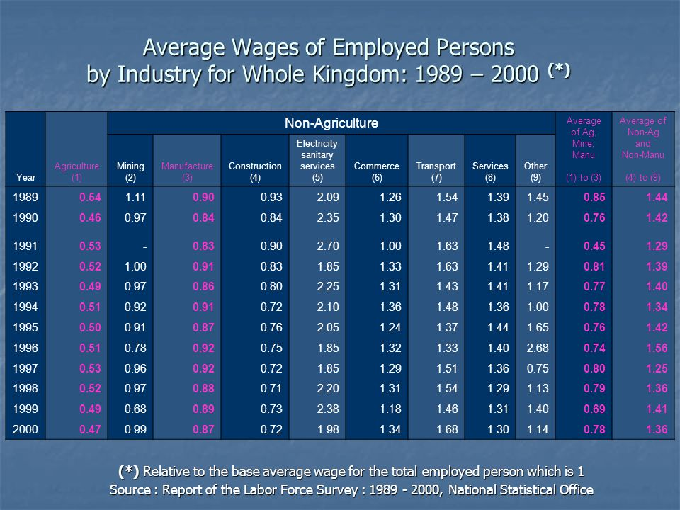 Average Wages of Employed Persons by Industry for Whole Kingdom: 1989 – 2000 (*) (*) Relative to the base average wage for the total employed person w