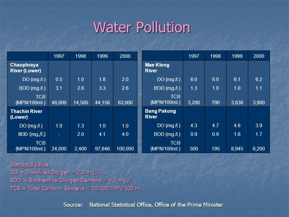 Water Pollution Water Pollution Standard Value DO = Dissolved Oxygen > 2.0 mg./l. BOD = Biochemical Oxygen Demand < 4.0 mg./l. TCB = Total Coliform Ba