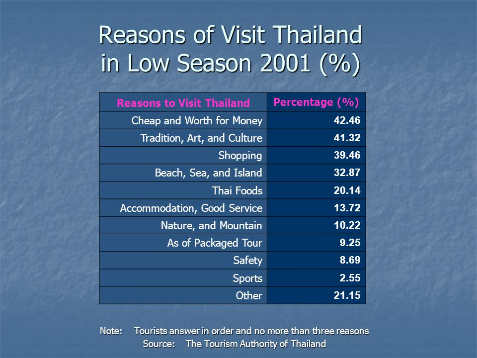 Reasons of Visit Thailand in Low Season 2001 (%) Note: Tourists answer in order and no more than three reasons Source: The Tourism Authority of Thaila