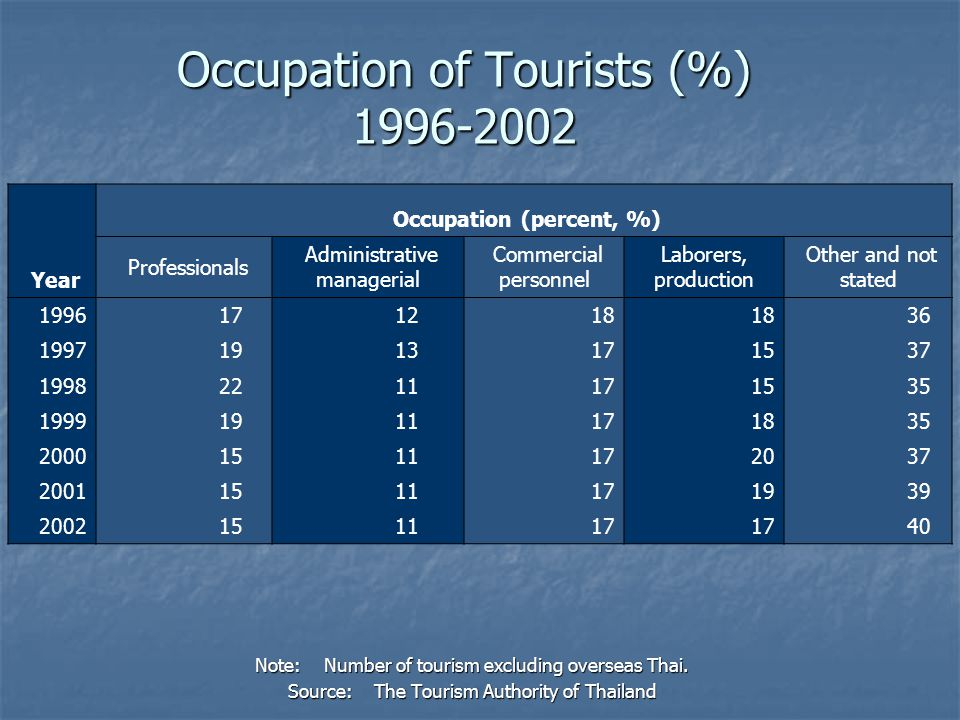 Occupation of Tourists (%) 1996-2002 Note: Number of tourism excluding overseas Thai. Source: The Tourism Authority of Thailand Year Occupation (perce
