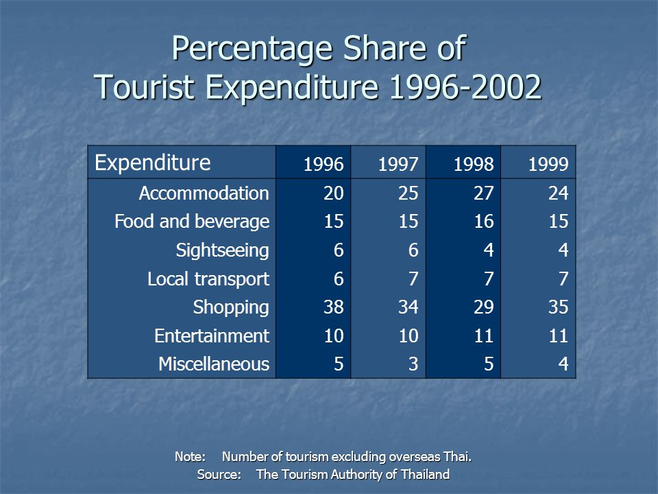 Percentage Share of Tourist Expenditure 1996-2002 Note: Number of tourism excluding overseas Thai. Source: The Tourism Authority of Thailand Expenditu