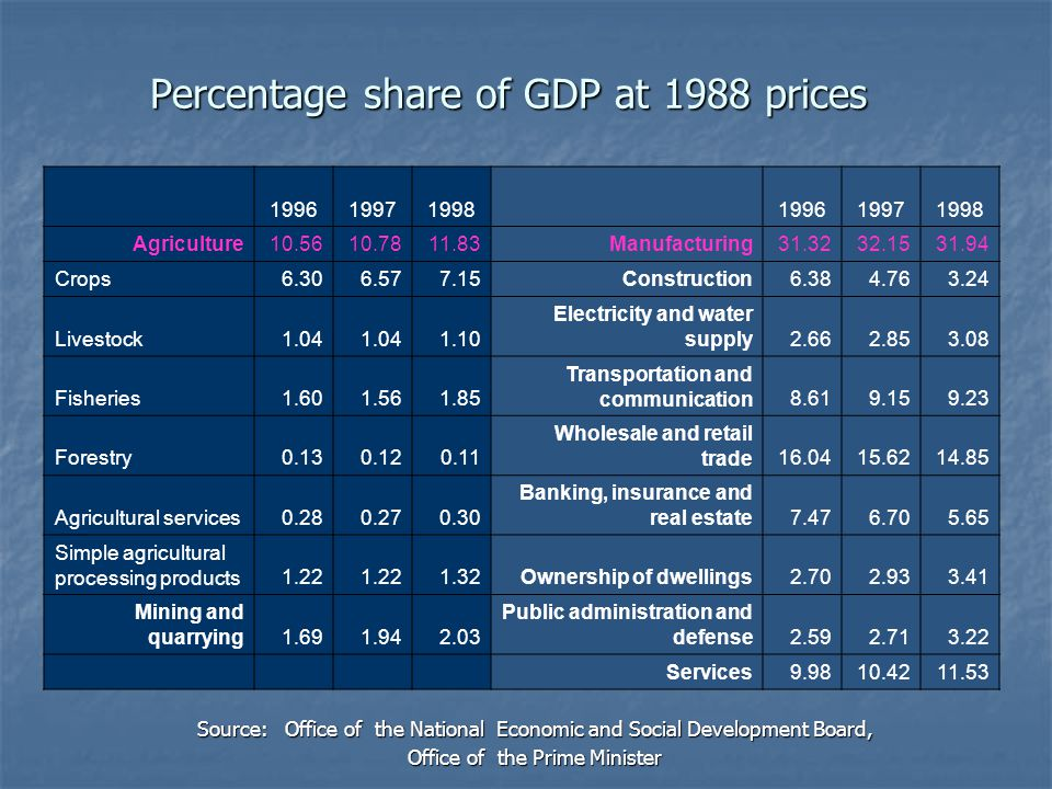 Percentage share of GDP at 1988 prices Source: Office of the National Economic and Social Development Board, Office of the Prime Minister 1996 1997 19