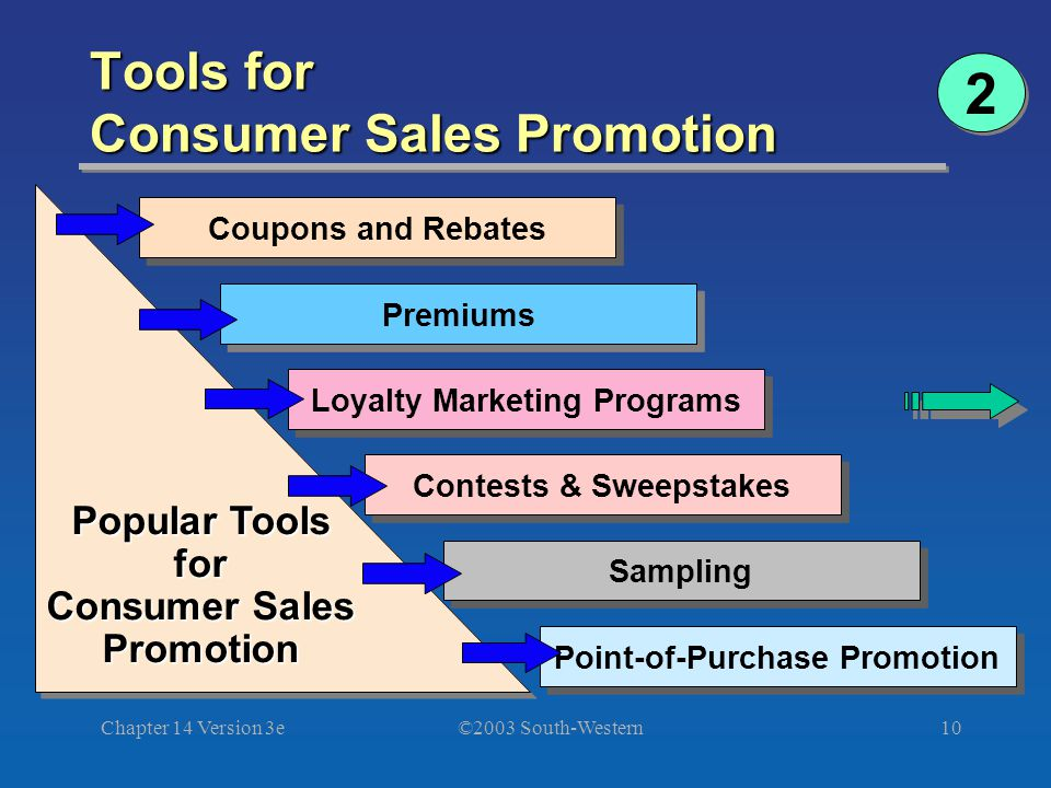 ©2003 South-Western Chapter 14 Version 3e10 Tools for Consumer Sales Promotion Coupons and Rebates Premiums Loyalty Marketing Programs Contests & Sweepstakes Sampling Point-of-Purchase Promotion Popular Tools for Consumer Sales Promotion Popular Tools for Consumer Sales Promotion 2 2
