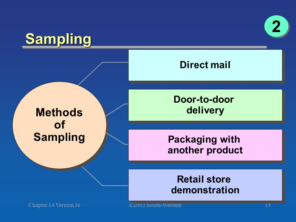 ©2003 South-Western Chapter 14 Version 3e15 Sampling Methods of Sampling Methods of Sampling Direct mail Door-to-door delivery Packaging with another
