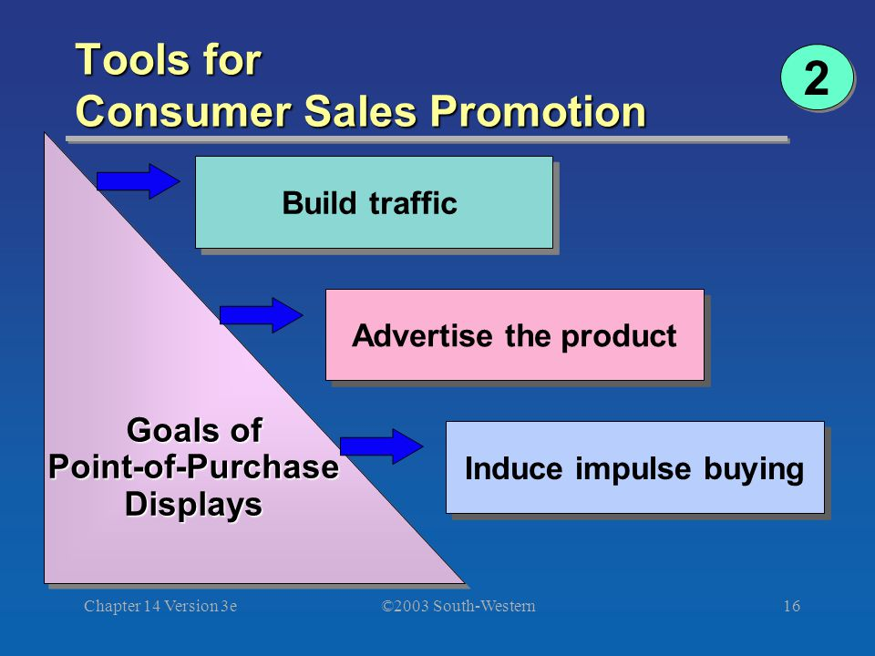 ©2003 South-Western Chapter 14 Version 3e16 Tools for Consumer Sales Promotion Goals of Goals of Point-of-Purchase Point-of-Purchase Displays Displays Goals of Goals of Point-of-Purchase Point-of-Purchase Displays Displays Build traffic Advertise the product Induce impulse buying 2 2