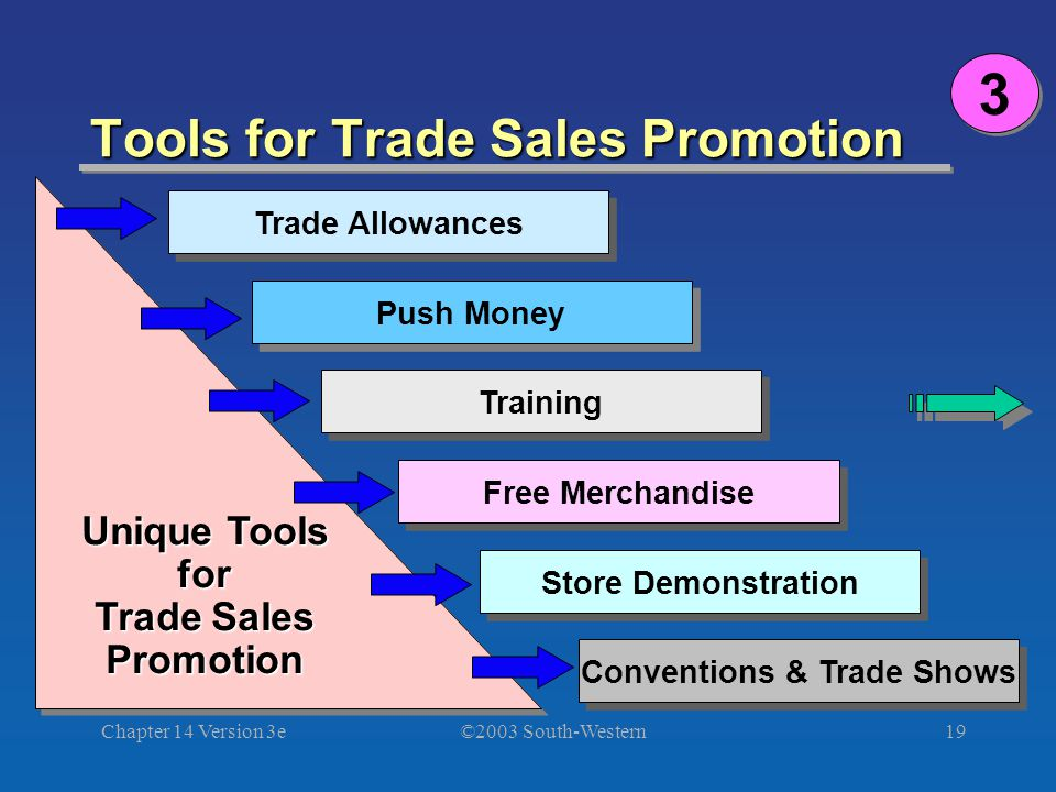 ©2003 South-Western Chapter 14 Version 3e19 Tools for Trade Sales Promotion Trade Allowances Push Money Training Free Merchandise Store Demonstration Conventions & Trade Shows Unique Tools for Trade Sales Promotion Unique Tools for Trade Sales Promotion 3 3
