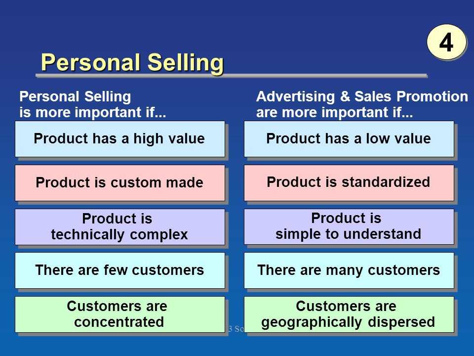 ©2003 South-Western Chapter 14 Version 3e25 Personal Selling Customers are concentrated Customers are concentrated There are few customers Product is technically complex Product is custom made Product has a high value Personal Selling is more important if...