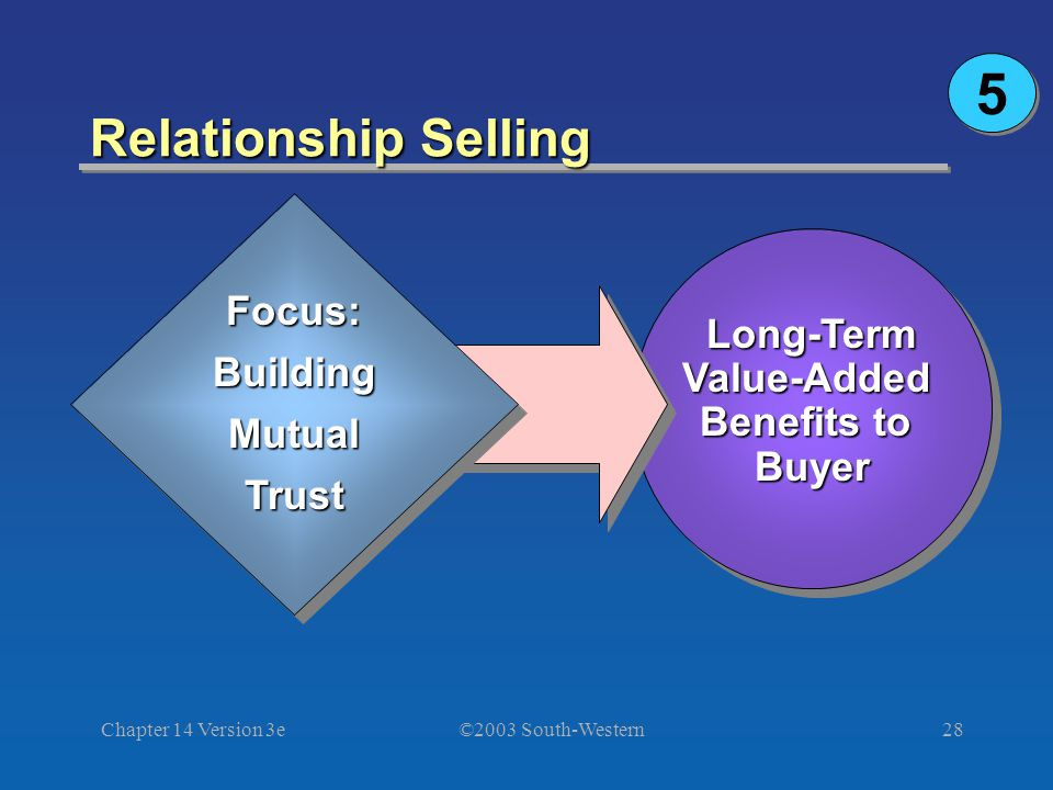 ©2003 South-Western Chapter 14 Version 3e28 Relationship Selling Focus:BuildingMutualTrust Long-TermValue-Added Benefits to Buyer 5 5