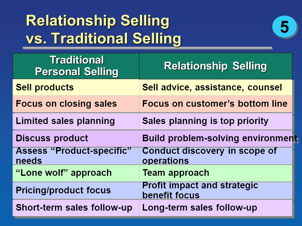 ©2003 South-Western Chapter 14 Version 3e29 Relationship Selling vs.