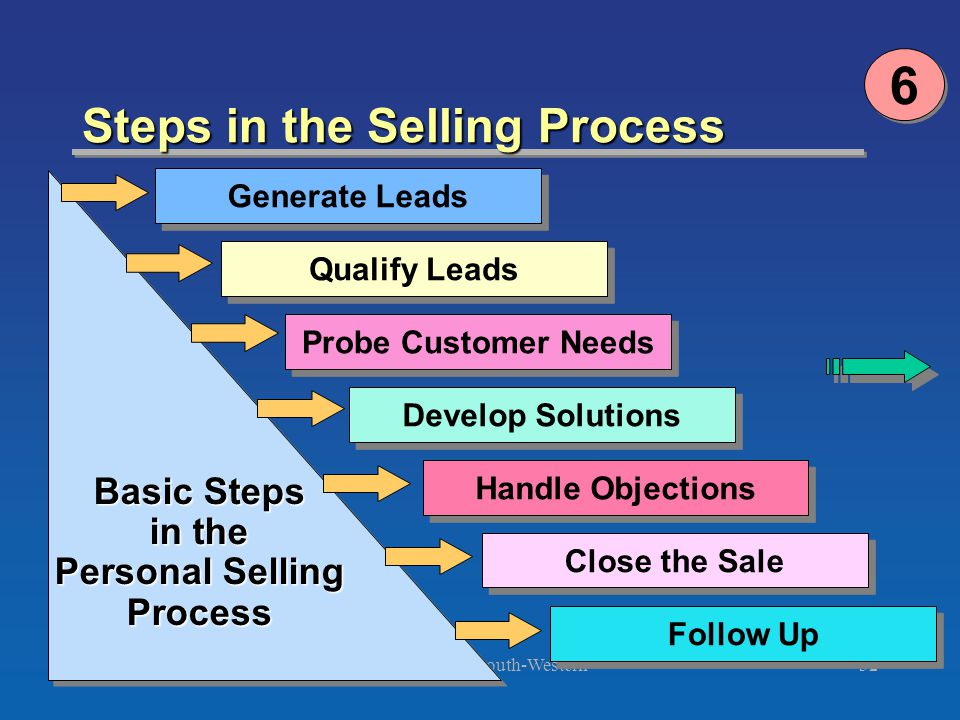 ©2003 South-Western Chapter 14 Version 3e32 Steps in the Selling Process 6 6 Generate Leads Qualify Leads Probe Customer Needs Develop Solutions Handl
