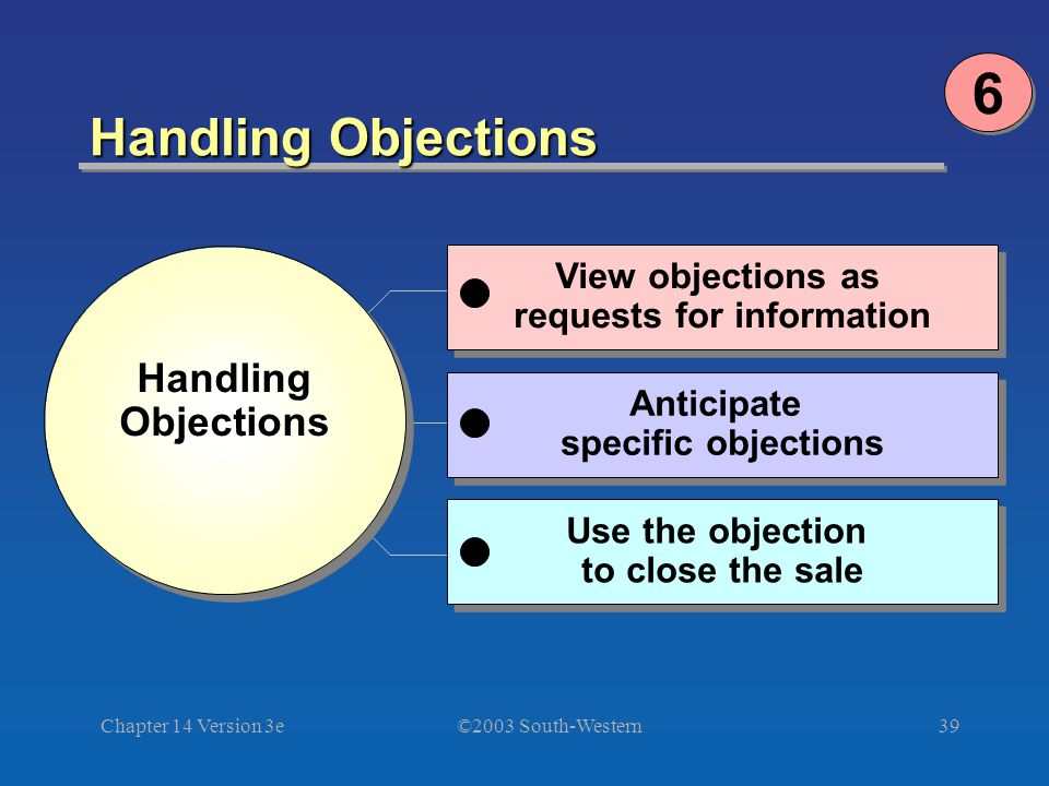 ©2003 South-Western Chapter 14 Version 3e39 Handling Objections 6 6 Handling Handling Objections Objections Handling Handling Objections Objections Us