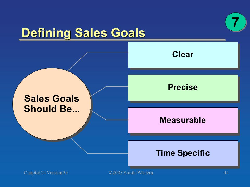 ©2003 South-Western Chapter 14 Version 3e44 Defining Sales Goals 7 7 Clear Sales Goals Should Be...