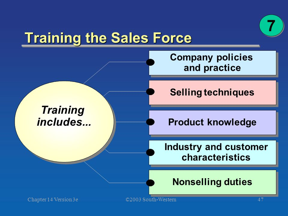 ©2003 South-Western Chapter 14 Version 3e47 Training the Sales Force 7 7 Training includes... Training includes... Nonselling duties Industry and cust