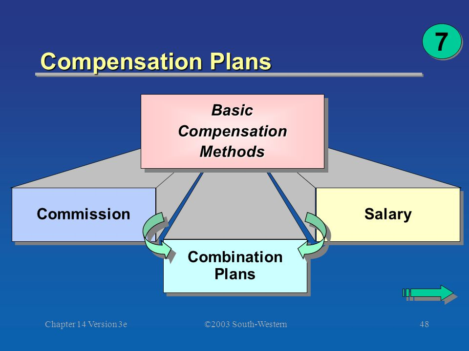 ©2003 South-Western Chapter 14 Version 3e48 Compensation Plans 7 7 Commission Combination Plans Combination Plans Salary BasicCompensationMethodsBasicCompensationMethods