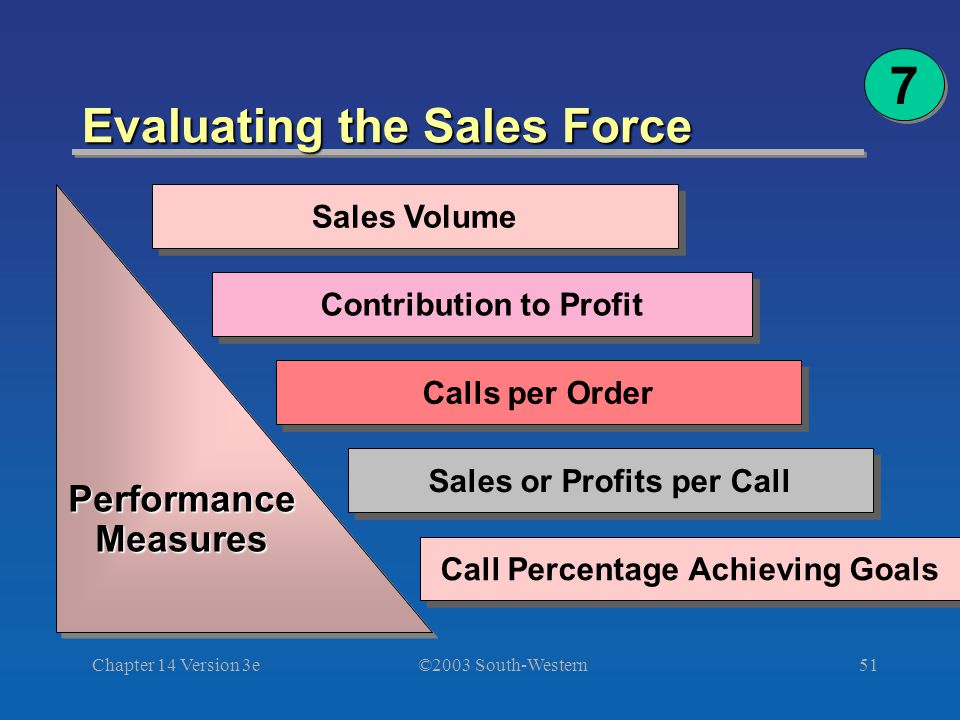 ©2003 South-Western Chapter 14 Version 3e51 PerformanceMeasuresPerformanceMeasures Evaluating the Sales Force Contribution to Profit Calls per Order Sales or Profits per Call Call Percentage Achieving Goals Sales Volume 7 7